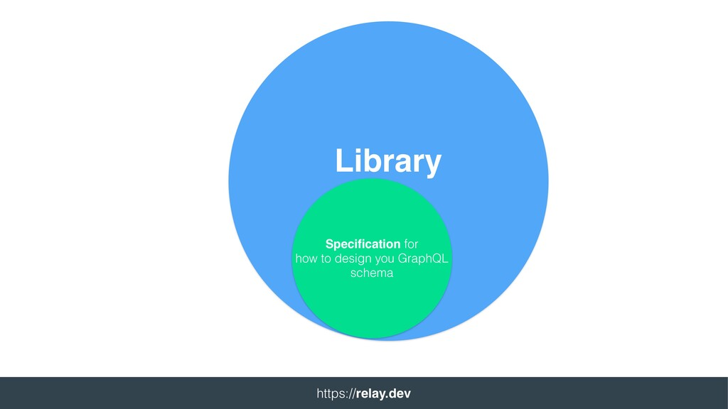 Library Specification for how to design you Grap...