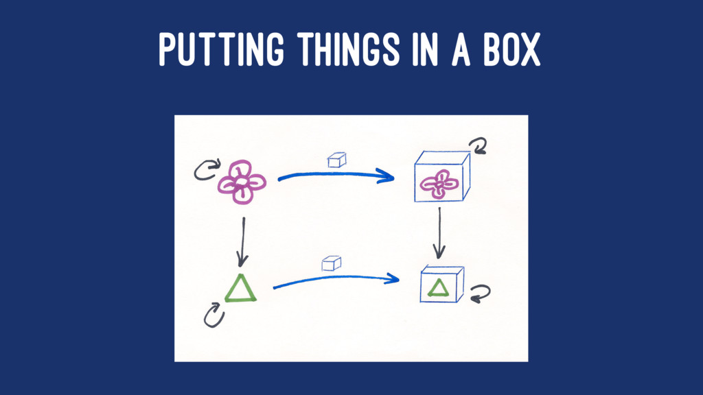 PUTTING THINGS IN A BOX