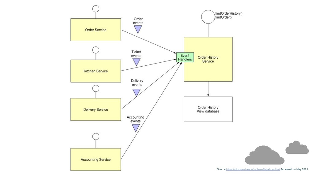 Source https://microservices.io/patterns/data/c...