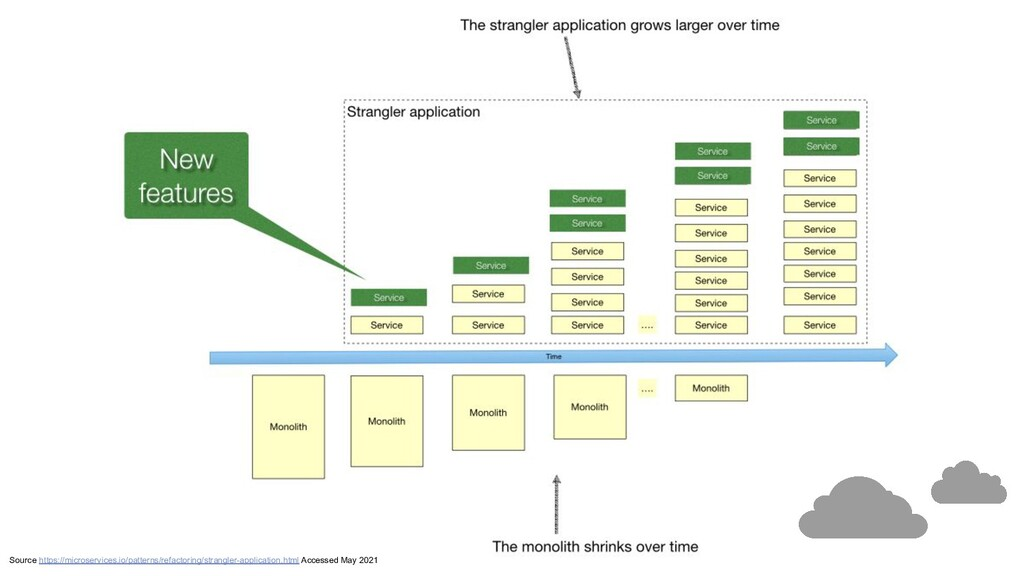 Source https://microservices.io/patterns/refact...