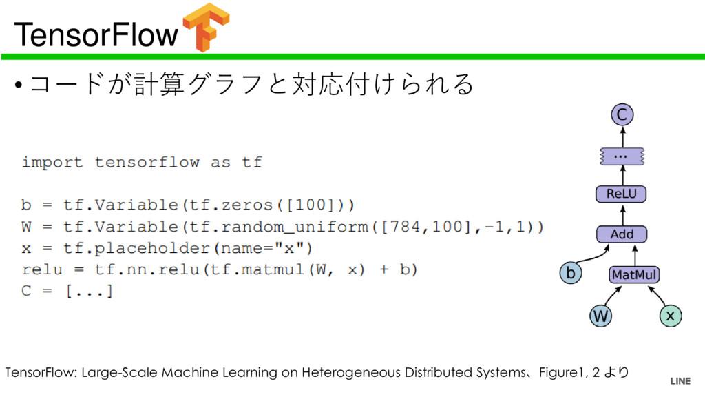 TensorFlow •コードが計算グラフと対応付けられる TensorFlow: Large...