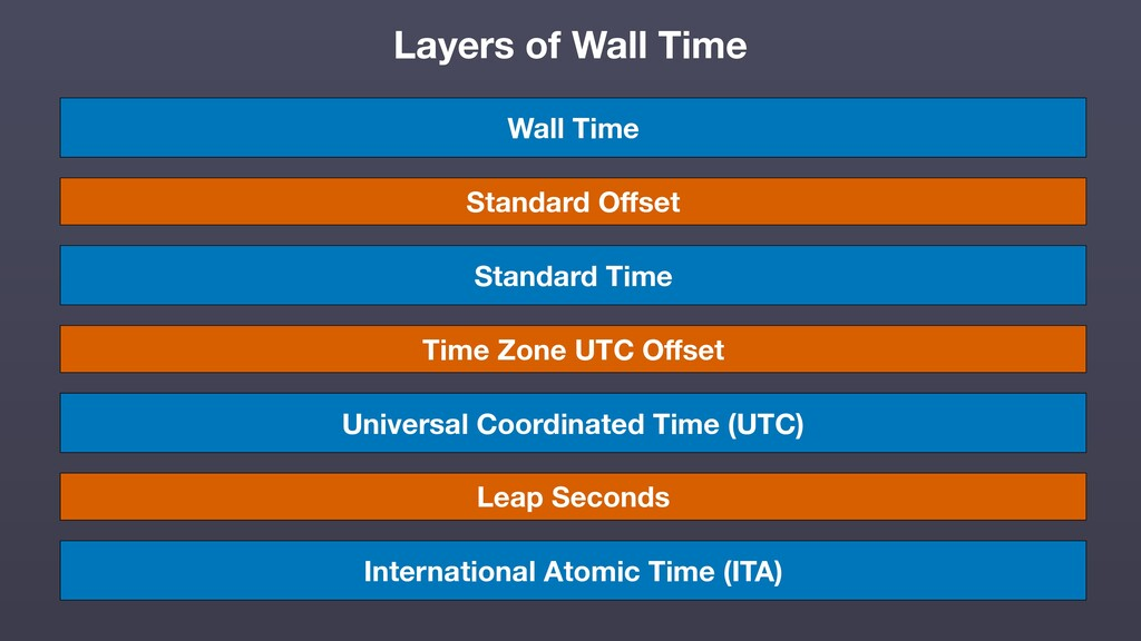 International Atomic Time (ITA) Universal Coord...