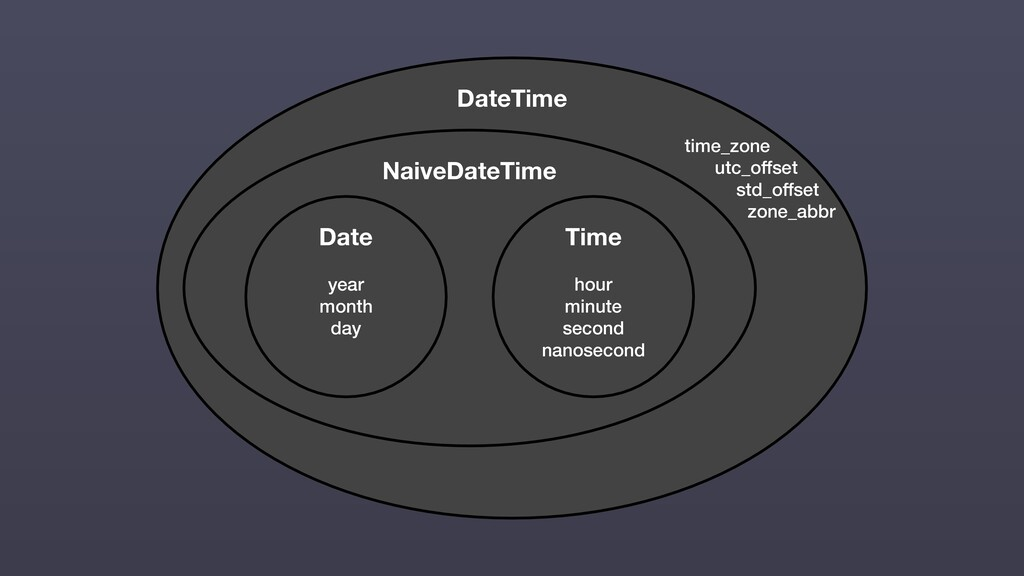 DateTime time_zone utc_offset std_offset zone_a...