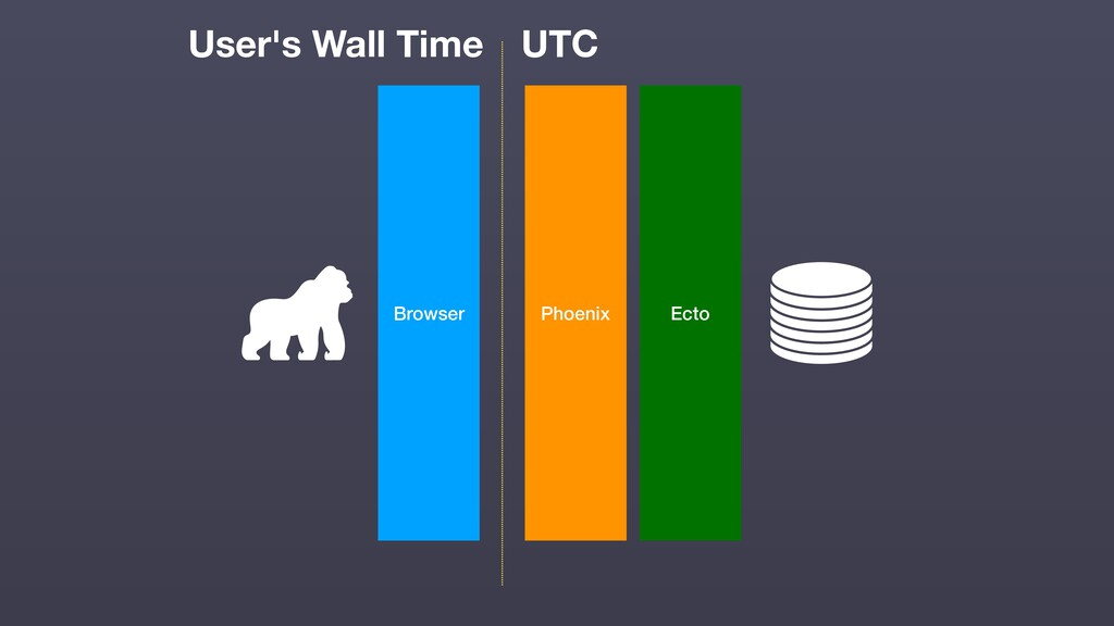 Browser Phoenix Ecto UTC User's Wall Time
