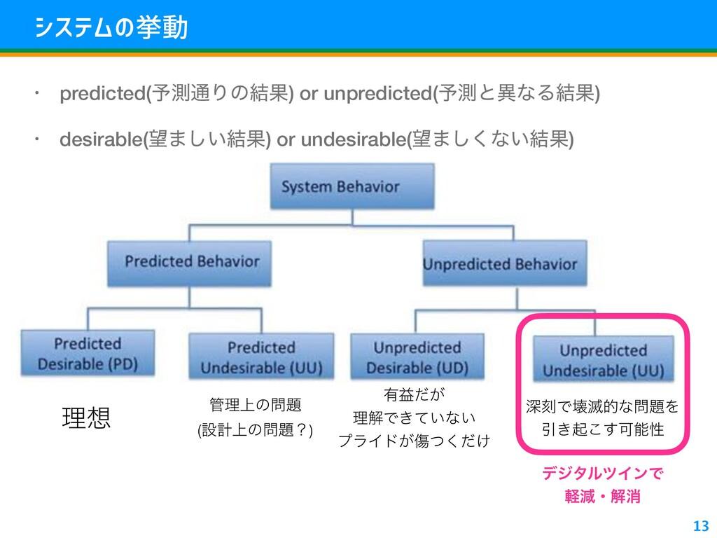 tylza}~ • predicted(༧ଌ௨Γͷ݁Ռ) or unpredicted(༧ଌͱ...