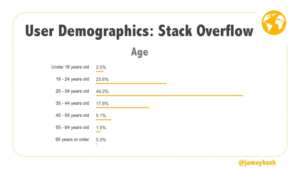 User Demographics: Stack Overflow @jameybash Age