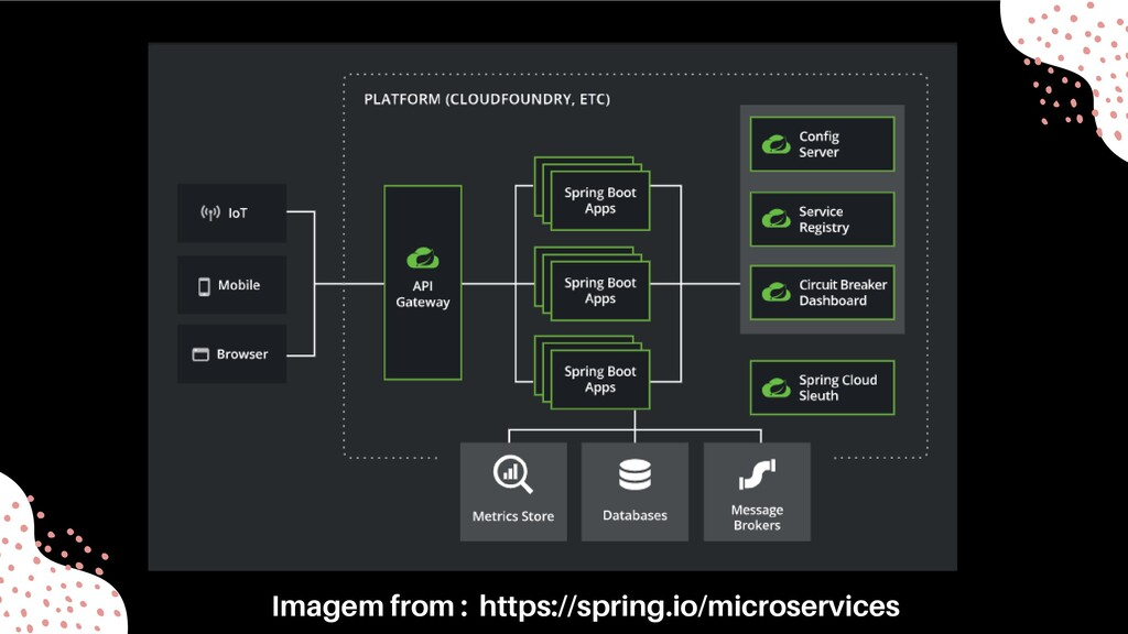 Imagem from : https://spring.io/microservices