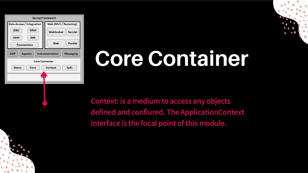 Context: is a medium to access any objects defi...