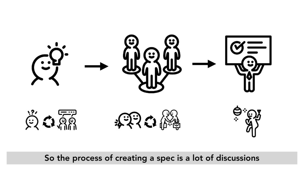 So the process of creating a spec is a lot of d...
