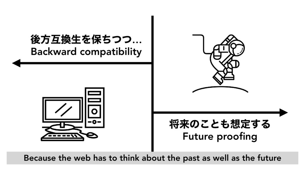 ޙํޓੜΛอͪͭͭ… Backward compatibility কདྷͷ͜ͱఆ͢Δ...