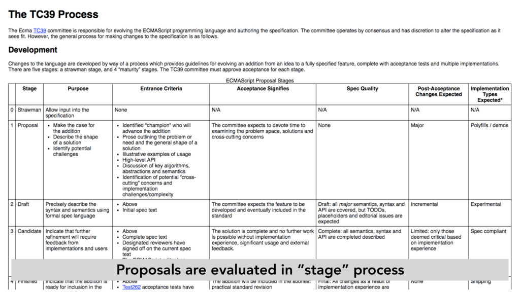 "Proposals are evaluated in ""stage"" process"