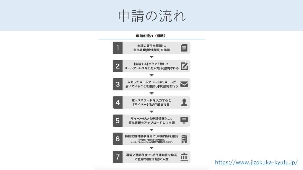 https://www.jizokuka-kyufu.jp/ 申請の流れ