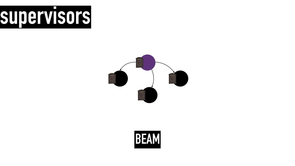 supervisors BEAM