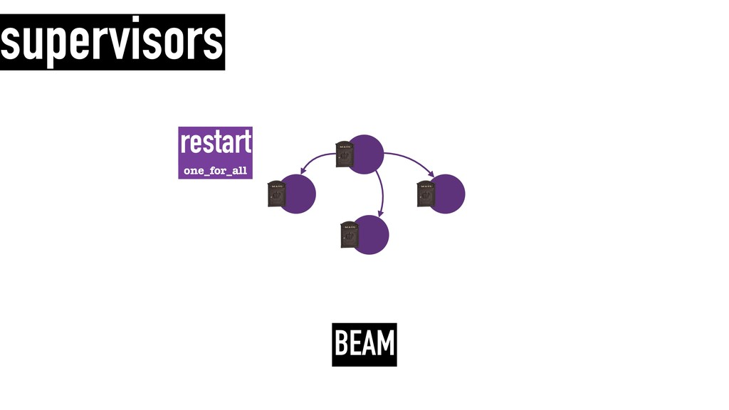 one_for_all restart supervisors BEAM