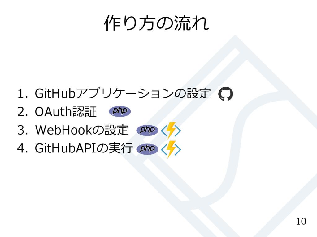 作り方の流れ 1. GitHubアプリケーションの設定 2. OAuth認証 3. WebHo...
