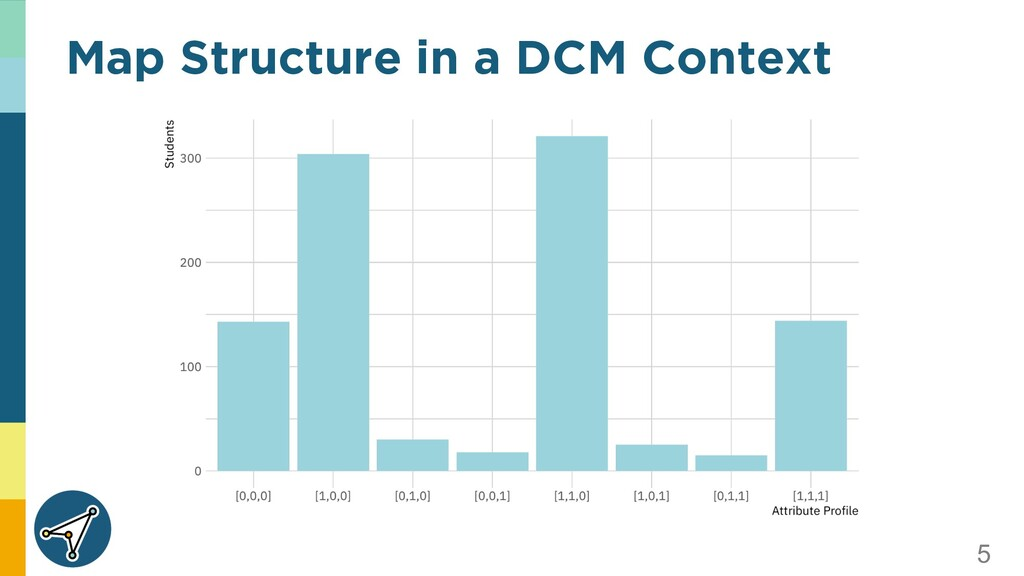 5 Map Structure in a DCM Context