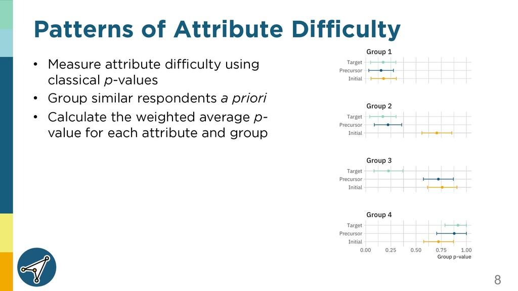 8 • Measure attribute difficulty using classica...
