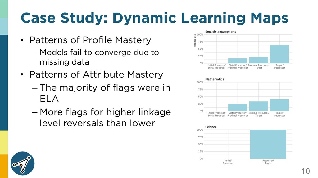 10 • Patterns of Profile Mastery – Models fail ...