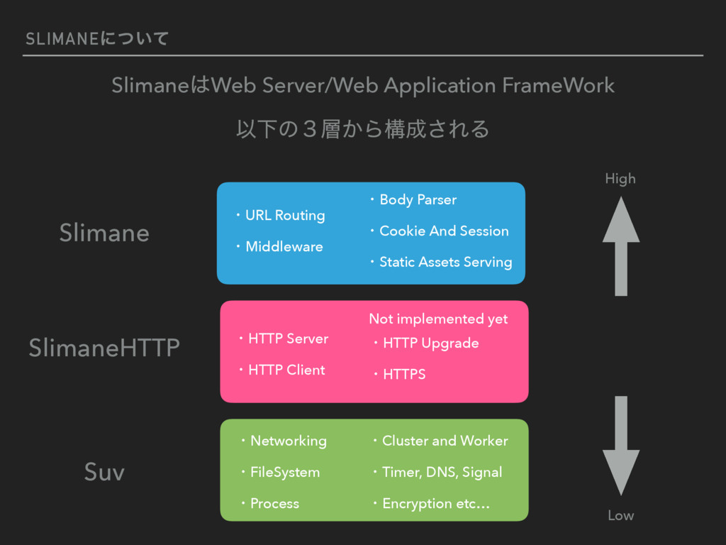 SLIMANEʹ͍ͭͯ SlimaneWeb Server/Web Application ...