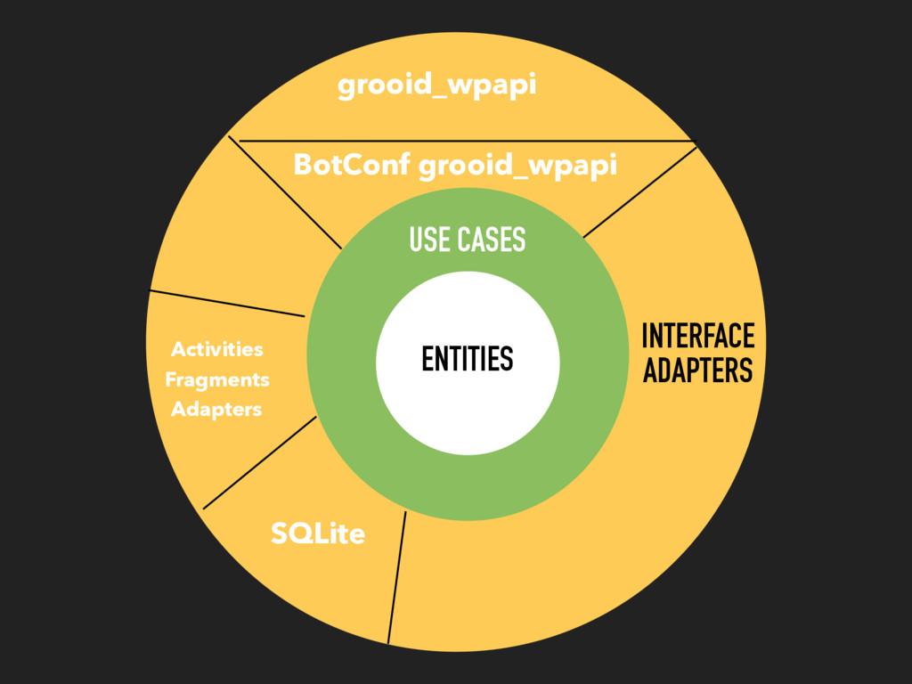 SQLite ENTITIES grooid_wpapi Activities Fragmen...