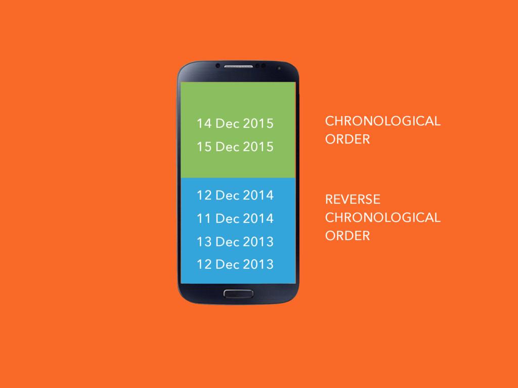 CHRONOLOGICAL ORDER REVERSE CHRONOLOGICAL ORDER...