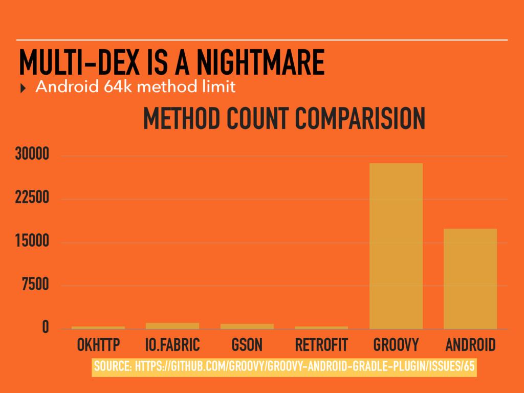MULTI-DEX IS A NIGHTMARE ▸ Android 64k method l...
