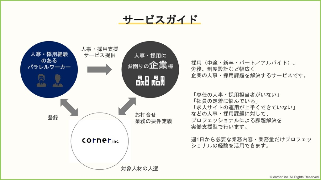 © corner inc. All Rights Reserved. サービスガイド 人事・採...