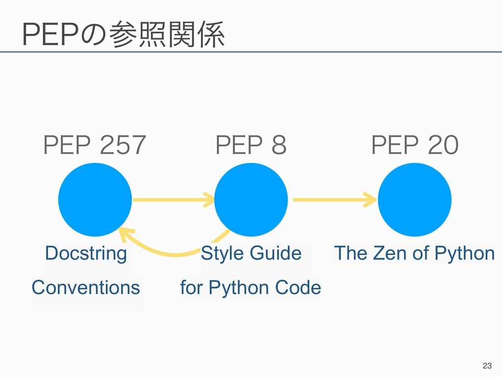 1&1ͷরؔ !23 1&1 1&1 1&1 Style Guide f...