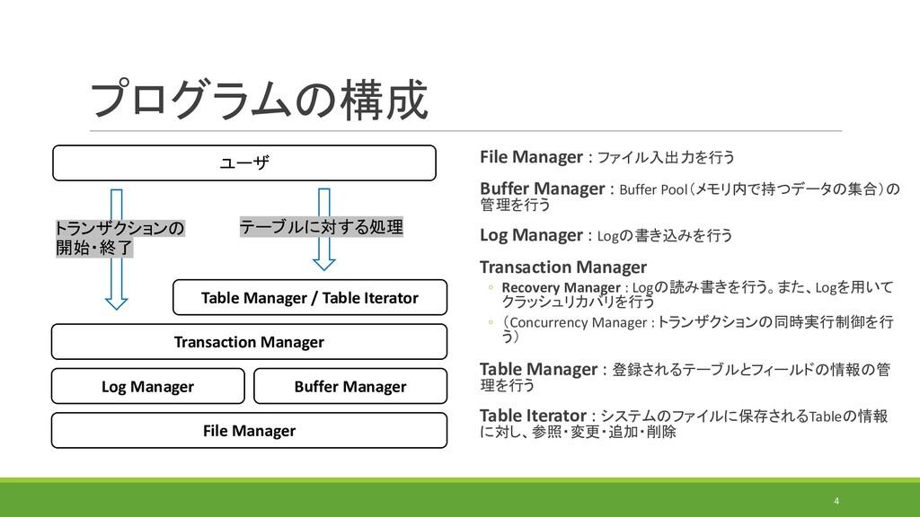 プログラムの構成 File Manager : ファイル入出力を行う Buffer Manag...