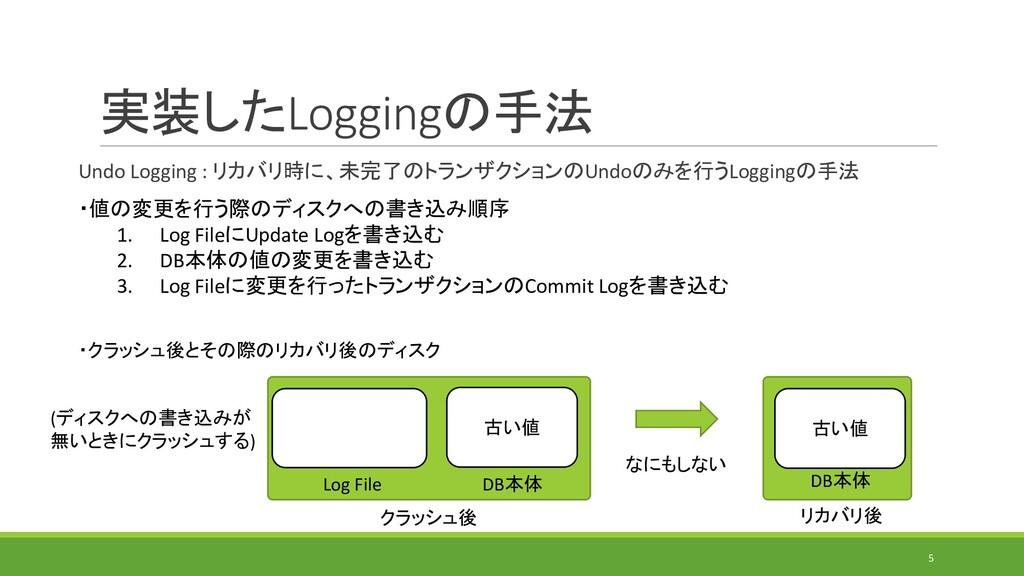 実装したLoggingの手法 Undo Logging : リカバリ時に、未完了のトランザクシ...