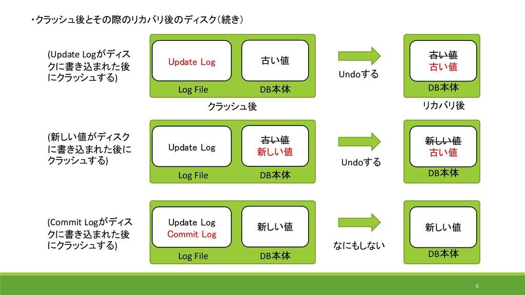 ・クラッシュ後とその際のリカバリ後のディスク(続き) Update Log 古い値 Log F...