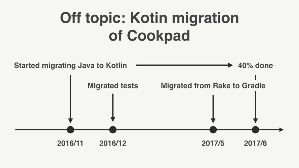Off topic: Kotin migration of Cookpad Started m...