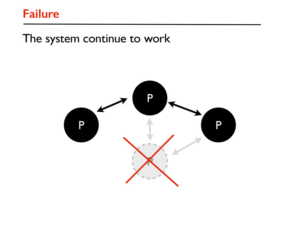 P P P P Failure The system continue to work