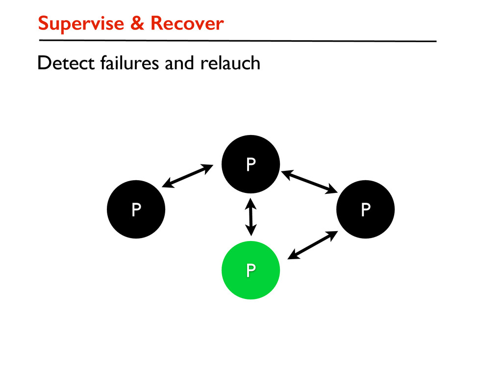 P P P P Supervise & Recover Detect failures and...