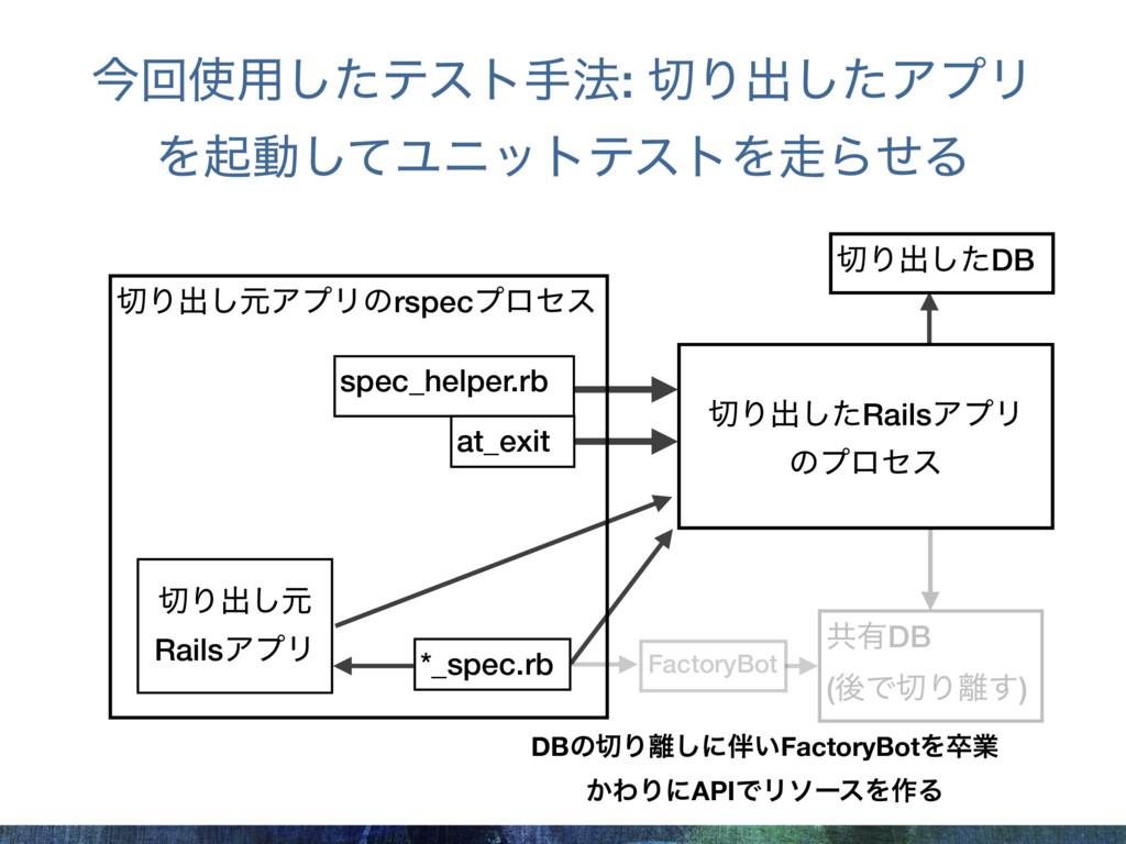 Γग़͠ݩΞϓϦͷrspecϓϩηε spec_helper.rb at_exit ڞ༗DB ...