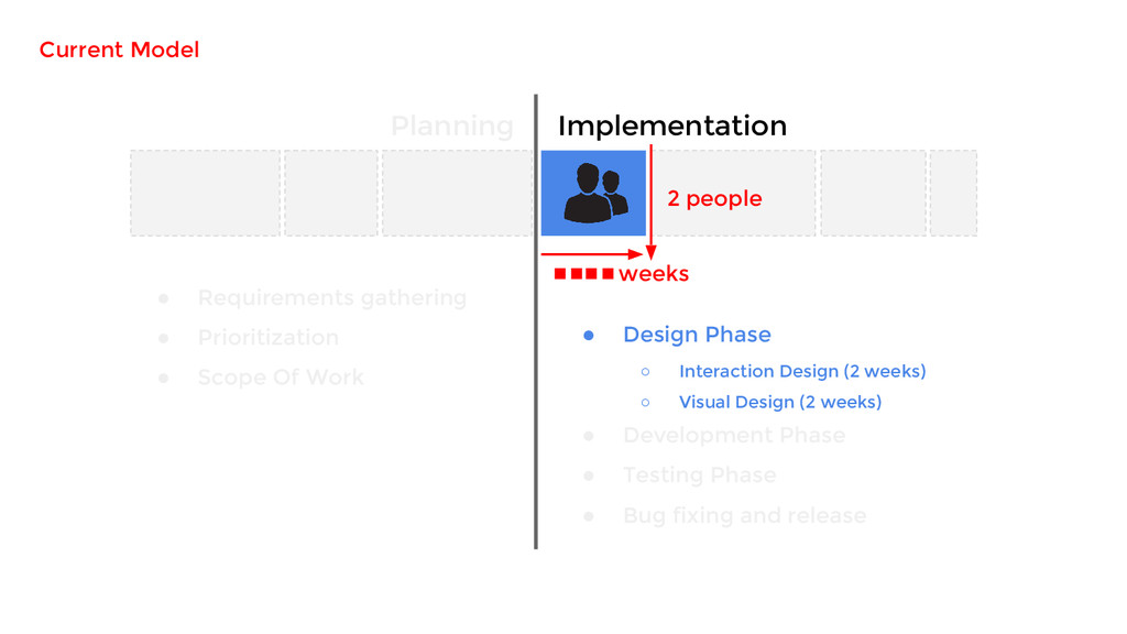 Planning Implementation ● Requirements gatherin...