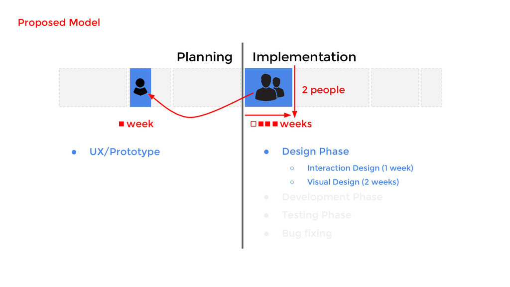 Planning Implementation ● UX/Prototype 2 people...