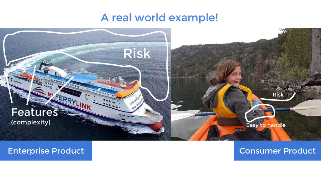 Risk Features (complexity) Easy to handle Risk ...