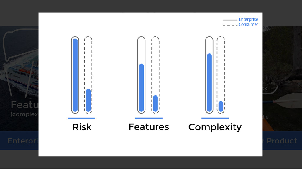 Risk Risk Features (complexity) Easy to handle ...