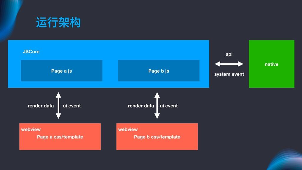 运⾏行行架构 JSCore webview Page a js Page a css/temp...
