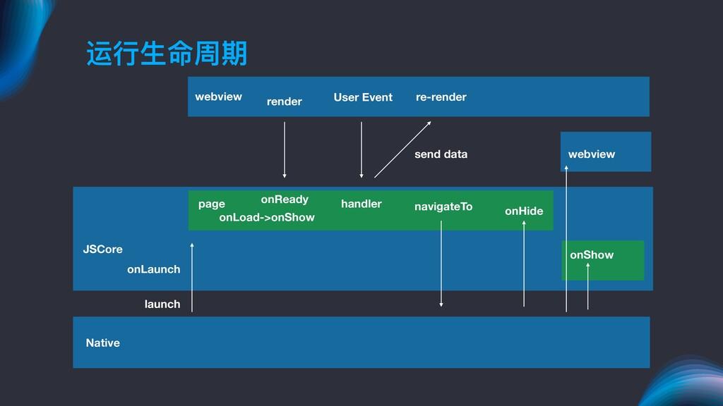 运⾏行行⽣生命周期 Native JSCore webview launch onLaunch...