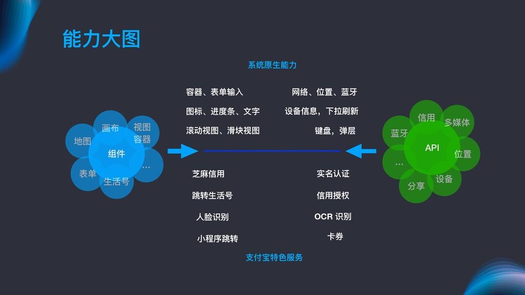 能⼒力力⼤大图 组件 视图 容器器 画布 地图 表单 ⽣生活号 … API 多媒体 信⽤用 蓝...