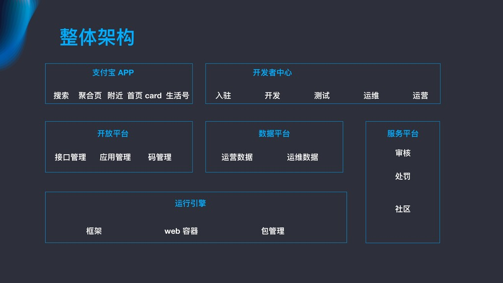 整体架构 ⽀支付宝 APP 搜索 聚合⻚页 附近 ⾸首⻚页 card ⽣生活号 开发者中⼼心 ...