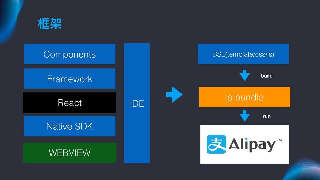 框架 Components Framework Native SDK React WEBVIE...