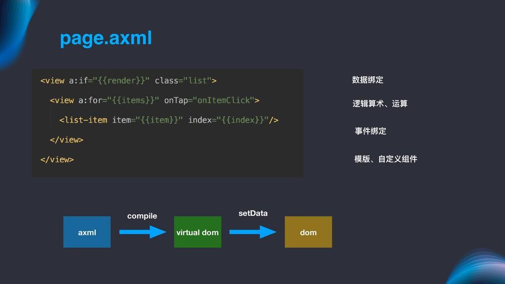 page.axml 数据绑定 逻辑算术、运算 模版、⾃自定义组件 事件绑定 axml virt...