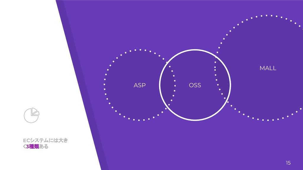 ECシステムには大き く3種類ある ASP MALL OSS 15