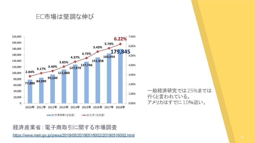 4 経済産業省 : 電子商取引に関する市場調査 https://www.meti.go.jp/...