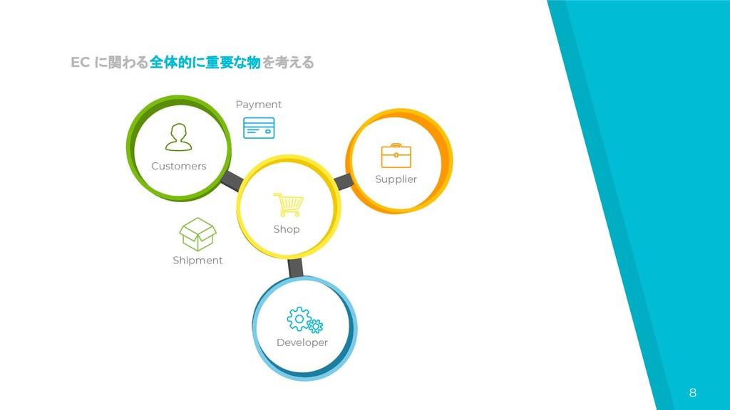 8 Customers Shop Developer Supplier Payment Shi...
