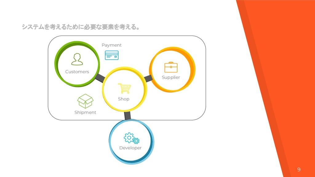 9 Customers Shop Developer Supplier Payment Shi...