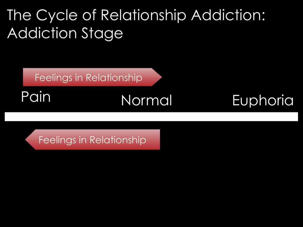 Pain Normal Euphoria Feelings in Relationship F...